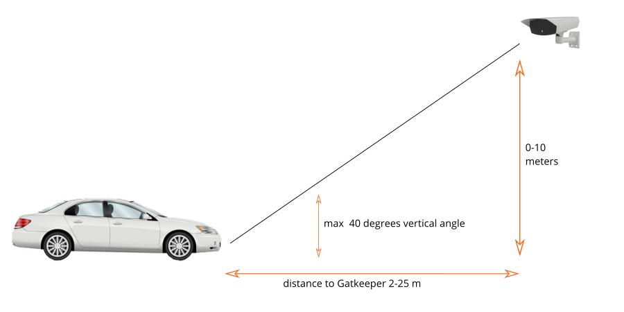 AVUTEC Gatekeeper vertical recogntion angle